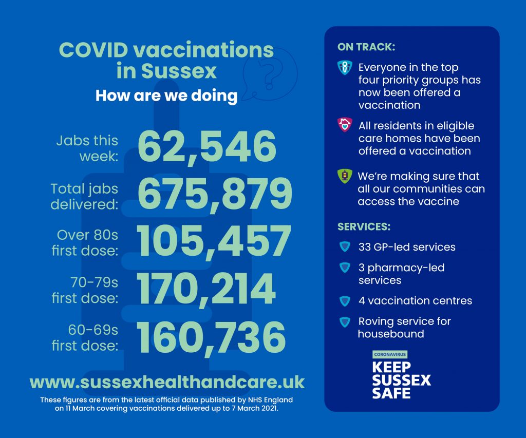 62,546 vaccinations in Sussex last week