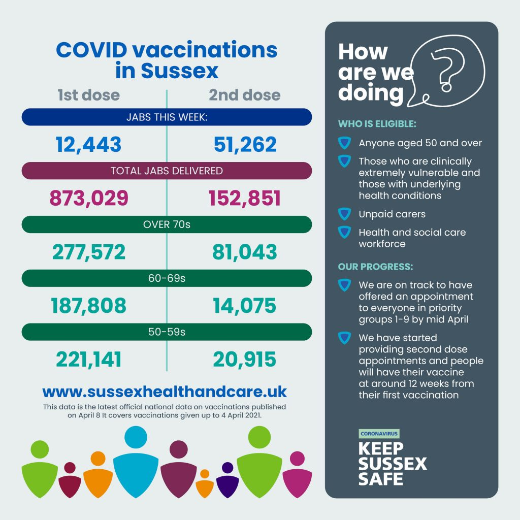 Sussex COVID-19 Vaccination Programme update, 8 April