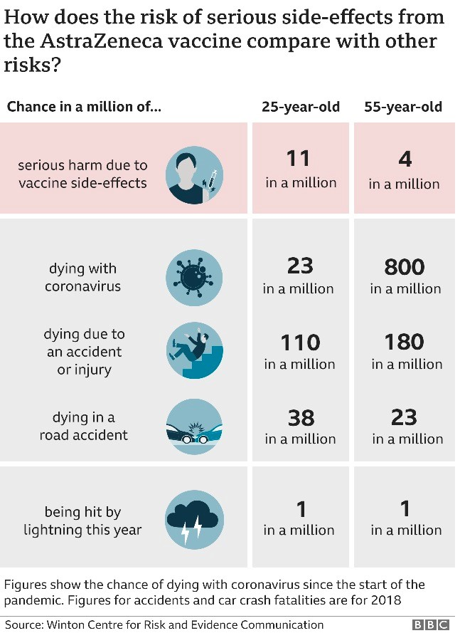 Risks of serious side affects from the AstraZenica vaccine are 11 in a million for a 25 year old and 4 in a million for a 55 year old