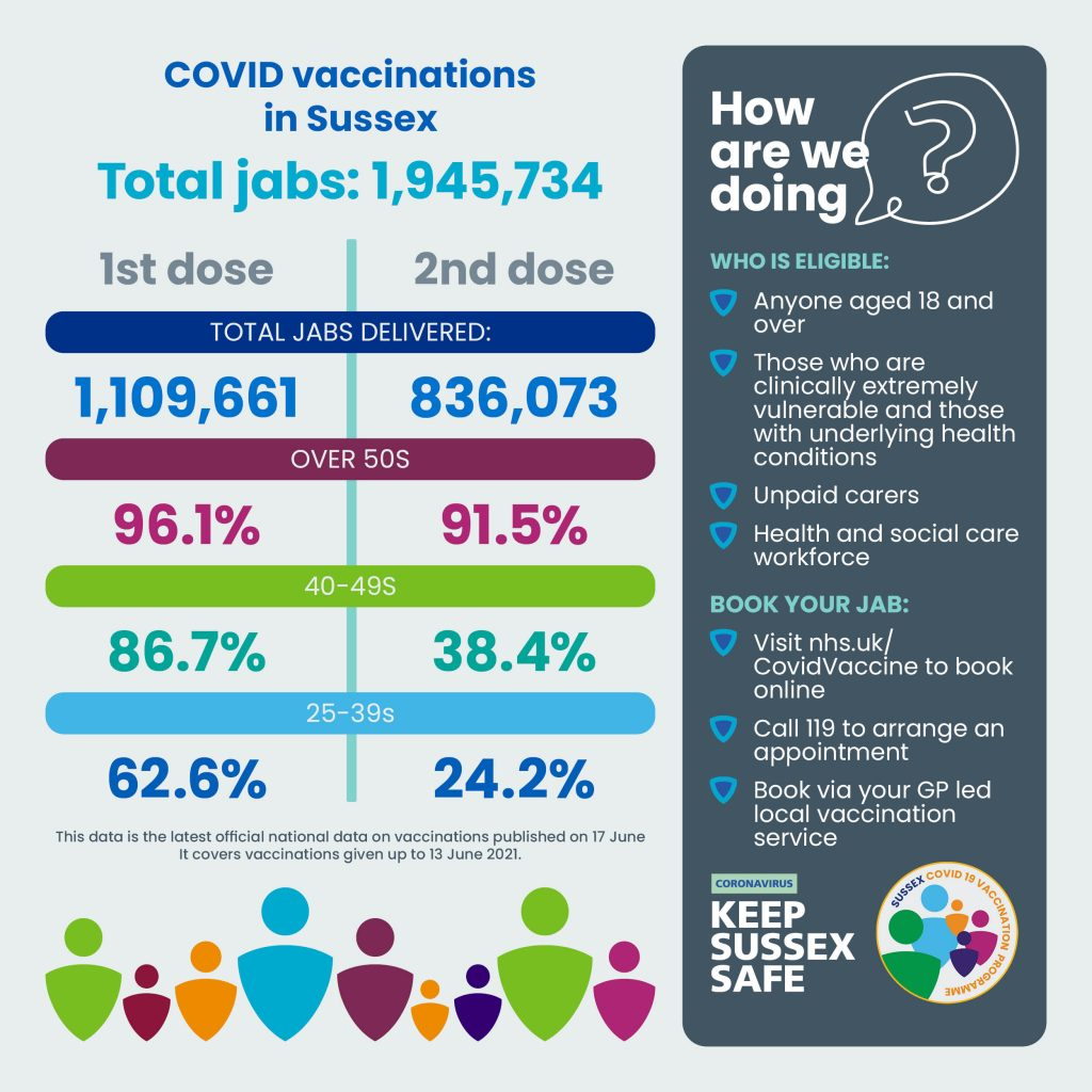 Total Covid vaccinations in Sussex: 1,945,734